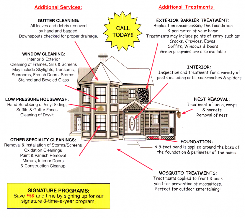 diagram of a house showing various servies that Kleen Window provides: gutter cleaning, window cleaning, nest removal, and mosquito treatments